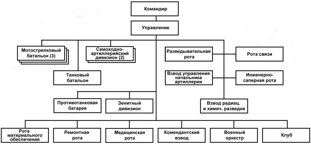 Организационно-штатная